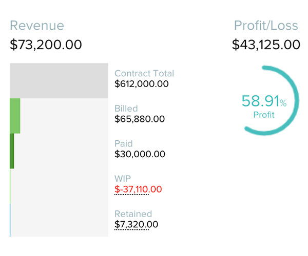Revenue breakdown including retainage & Profit/Loss analytics | AIA-style billing | Knowify feature