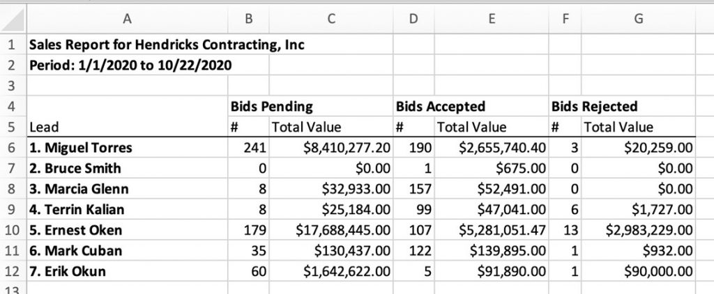 Example of sales report output in spreadsheet format  Lead management   Knowify feature