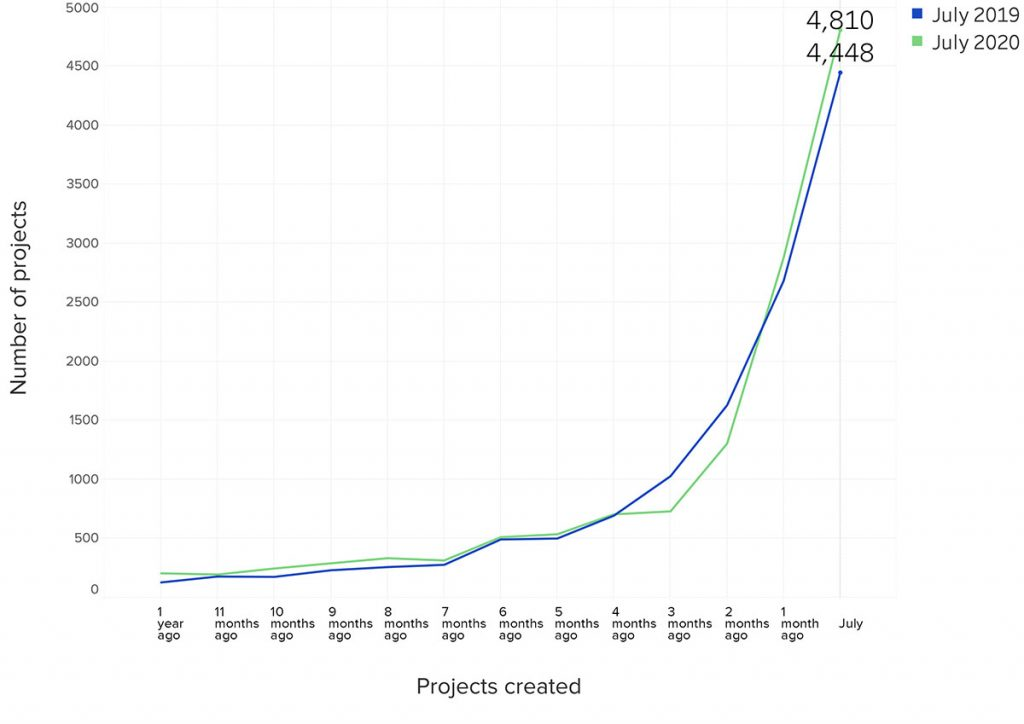Graph showing num of projects for 500 companies using Knowify were working on in 07-2019 & 07-2020 | Knowify